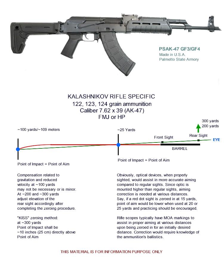 PSAK-47 GF3/GF4